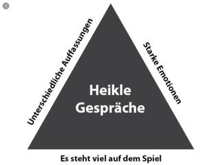 Heikle Gespräche Grafik