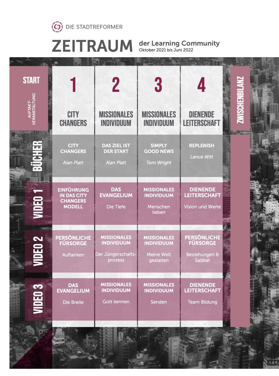 2021_Stadtreformer_Learning Community_Übersicht_001